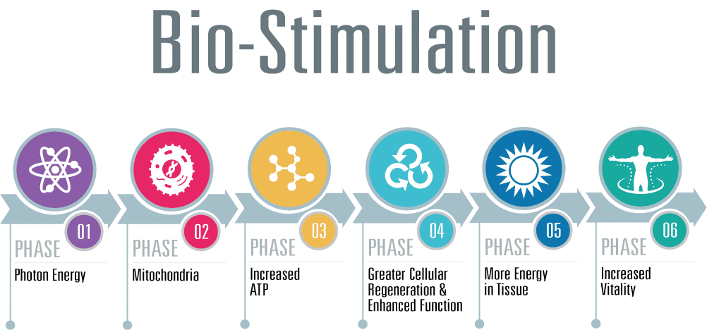 BioStimulation-Infographic